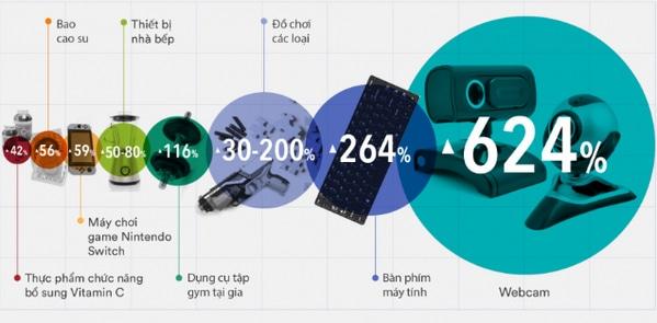 Các mặt hàng kinh doanh online gây sốt trong tháng 3/2020   -     G-Saram