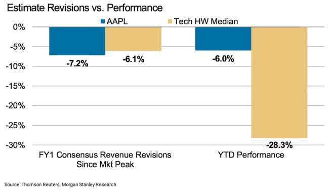 Giá cổ phiếu AAPL của Apple ít bị ảnh hưởng hơn so với các công ty công nghệ khác.
