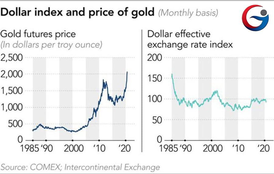 nguyên nhân giá vàng tăng mạnh