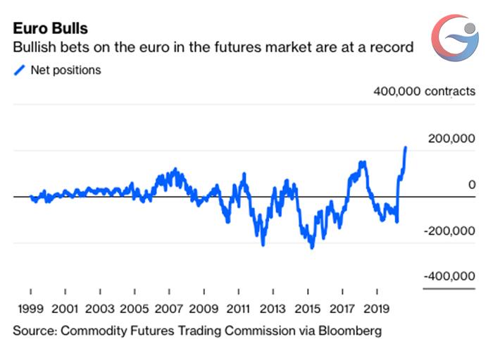 Giới đầu tư tin vào khả năng tăng giá của đồng euro.