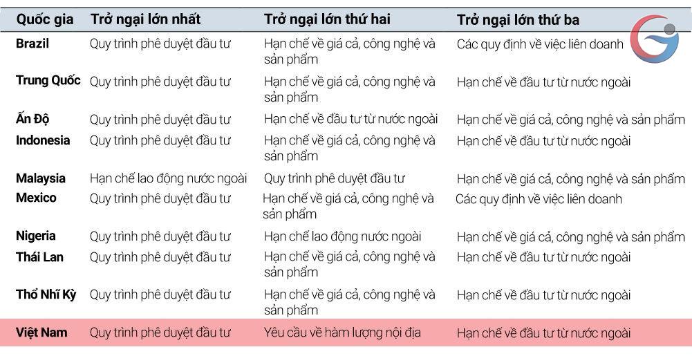Việt Nam cần đề phòng bẫy thu nhập trung bình