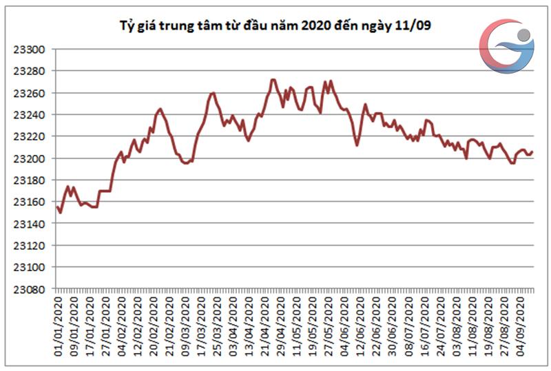 Giá USD tiếp tục hồi phục