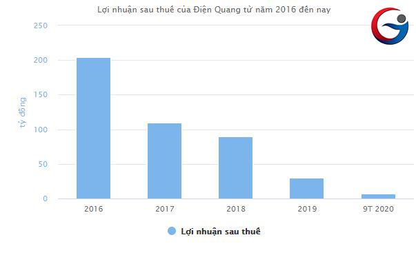 Lợi nhuận Điện Quang giảm mạnh