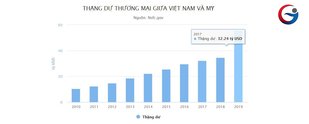 Mỹ chủ quan khi gắn mác Việt Nam thao túng tiền tệ