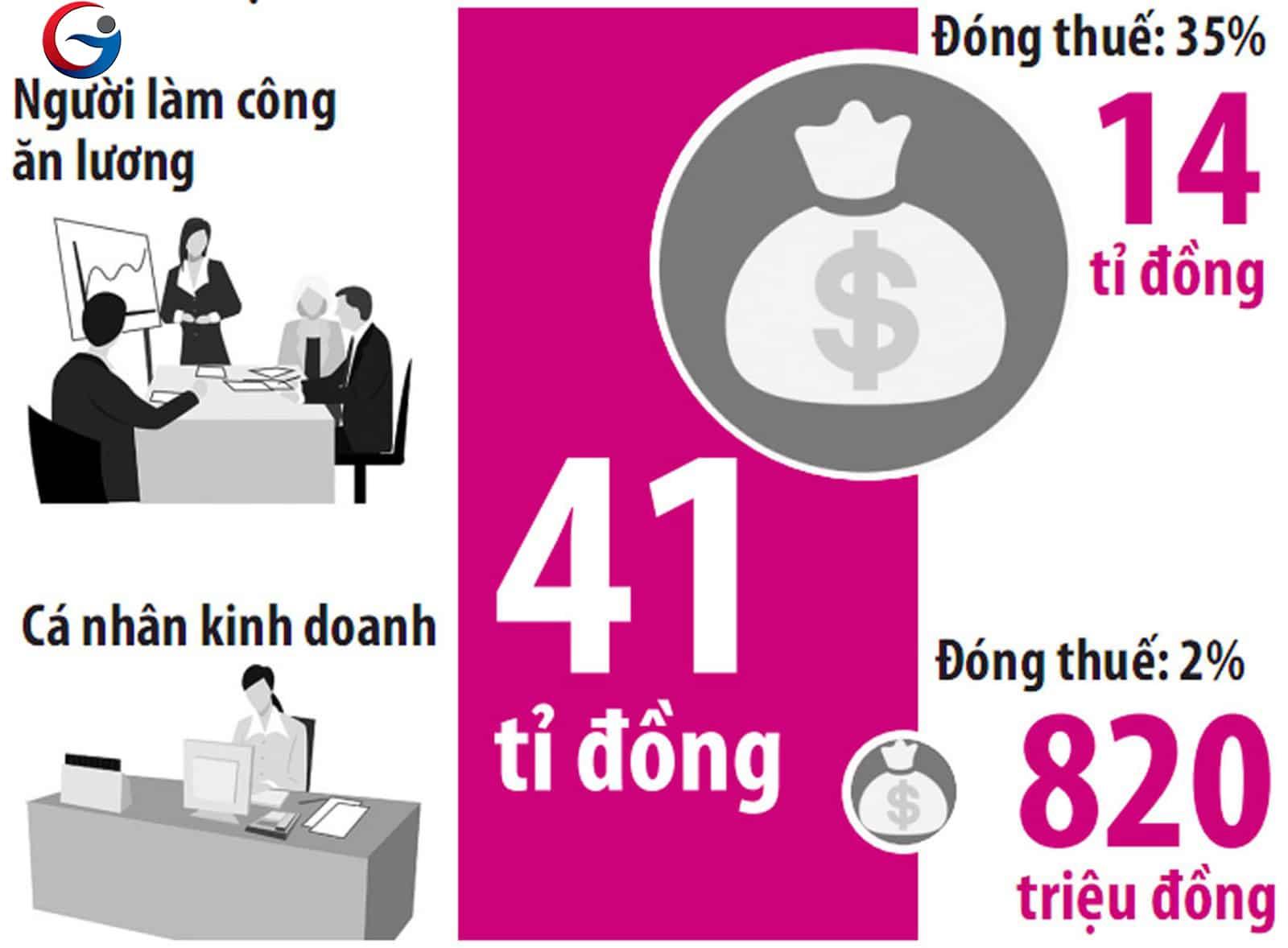 Người làm công ăn lương đóng thuế cao nhất